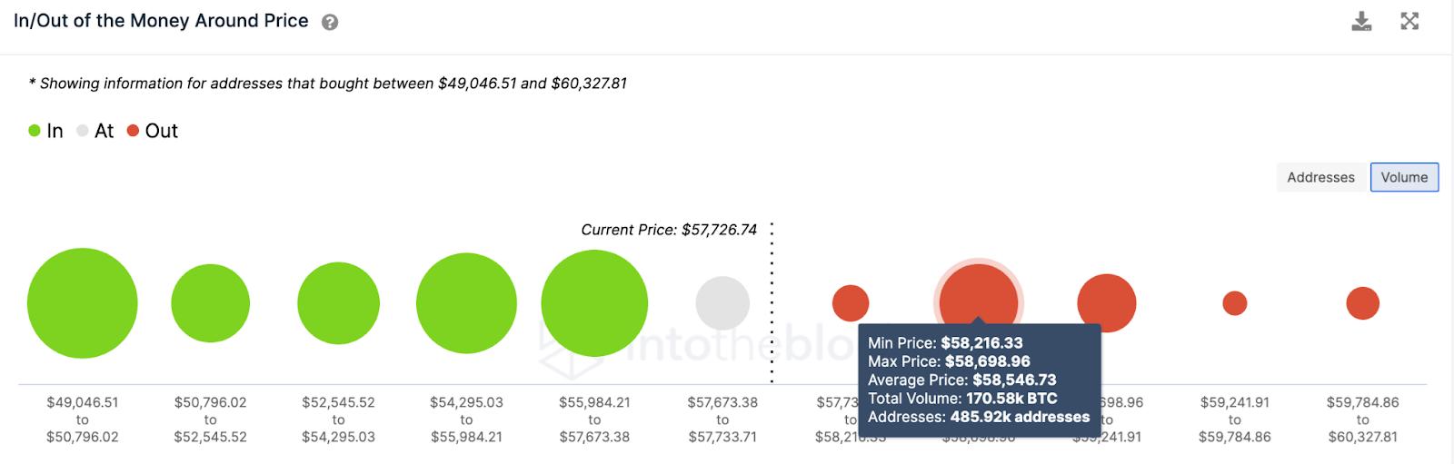 btc/usd volume chart 031921