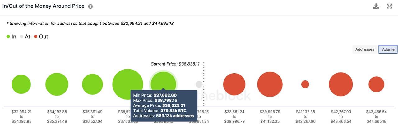 BTC/USD volume chart 061721