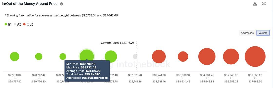 BTC/USD volume chart 062221