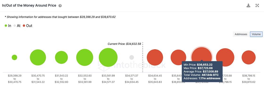 BTC/USD volume chart 062521