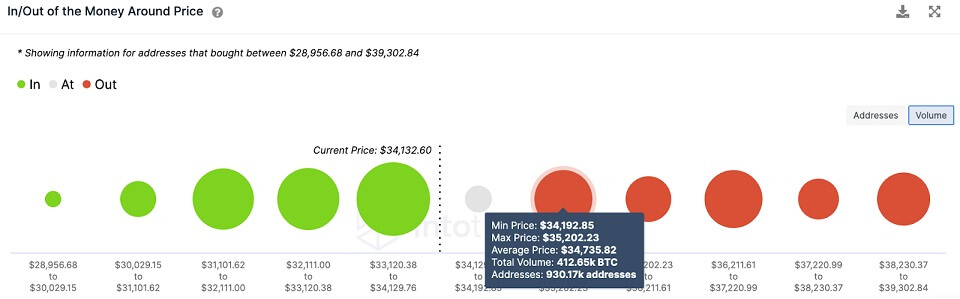 BTC/USD volume chart 072621