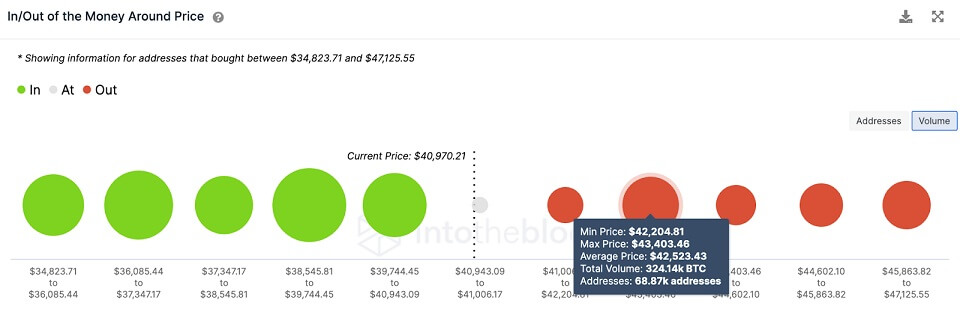 BTC/USD volume chart 080621
