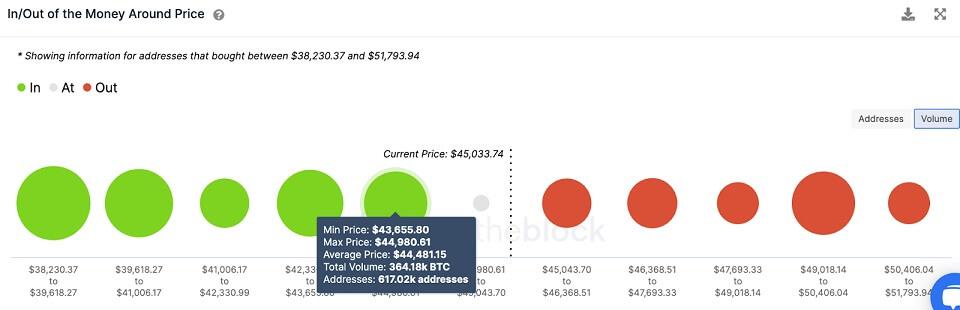 BTC/USD volume chart 081121