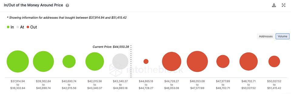BTC/USD volume chart 081921