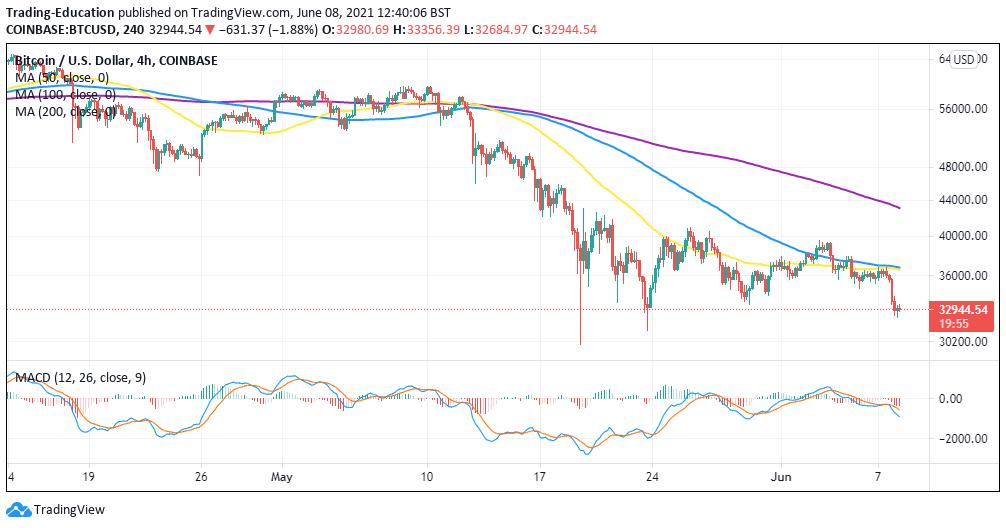BTC/USD 4-hour chart 060821