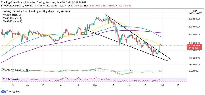 COMP/USD 12-hour chart 063021
