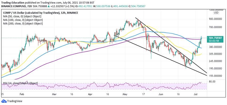 COMP/USD 12-hour chart 070621