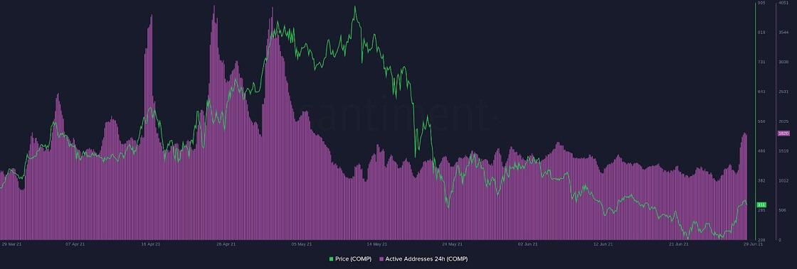 COMP/USD santiment chart 063021