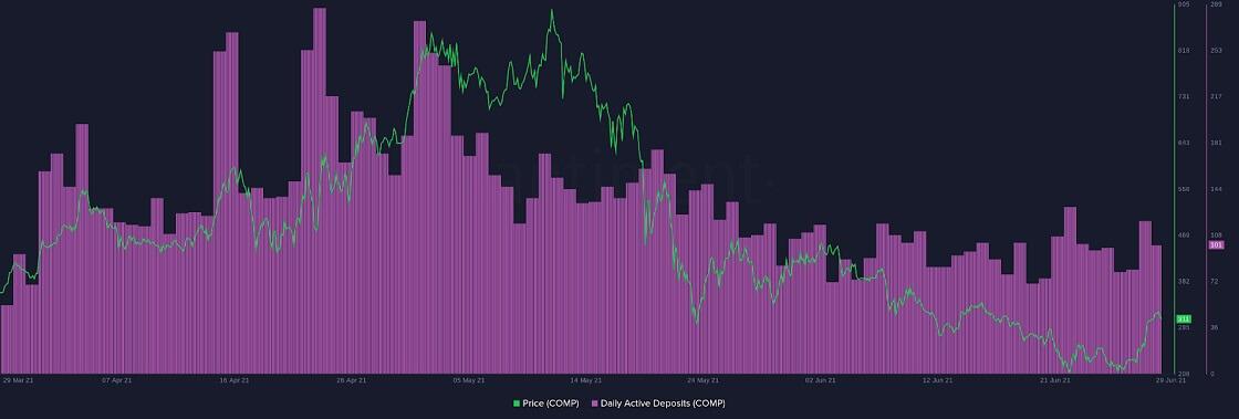 COMP/USD santiment chart 2 063021