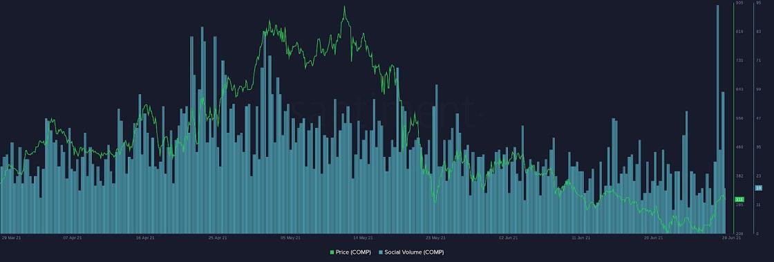 COMP/USD santiment chart 3 063021