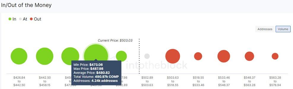 COMP/USD volume chart 070621