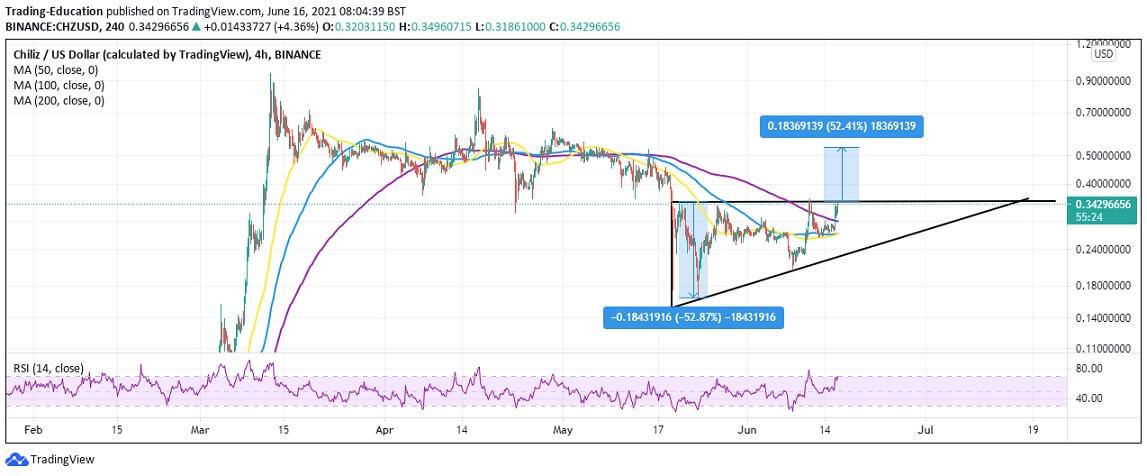 CZH/USD 4-hour chart 061621