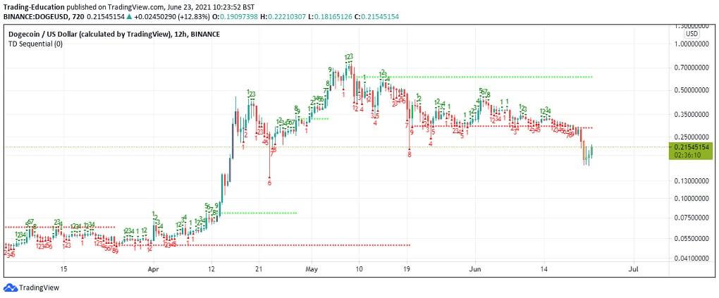 DOGE/USD 12-hour chart 062321