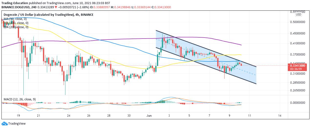 DOGE/USD 4-hour chart