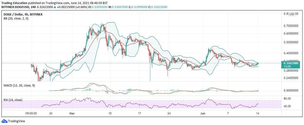 DOGE/USD 4-hour chart 061421