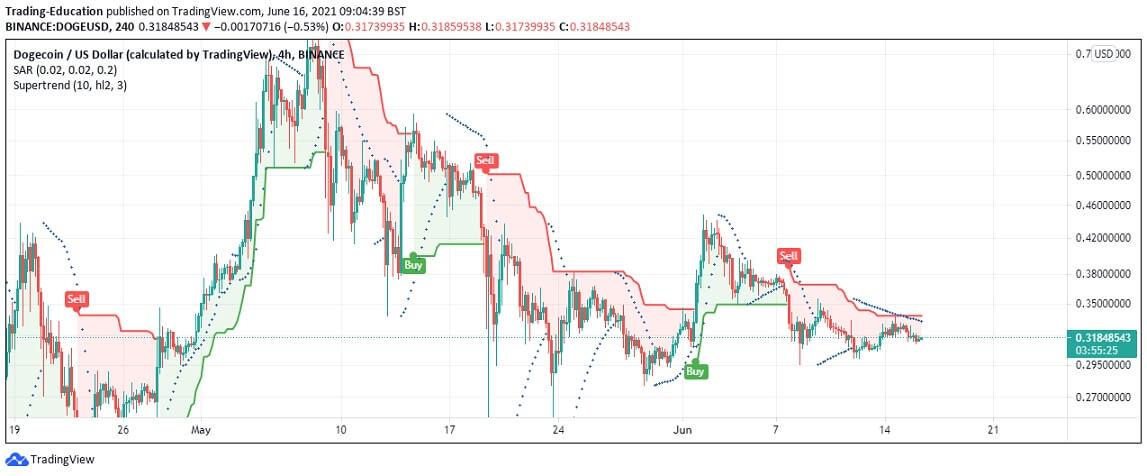 DOGE/USD 4-hour chart 2 061621