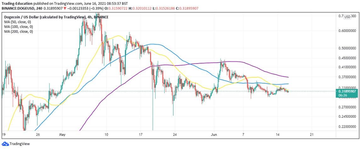 DOGE/USD 4-hour chart 061621