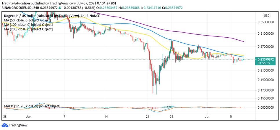 DOGE/USD 4-hour chart 070721