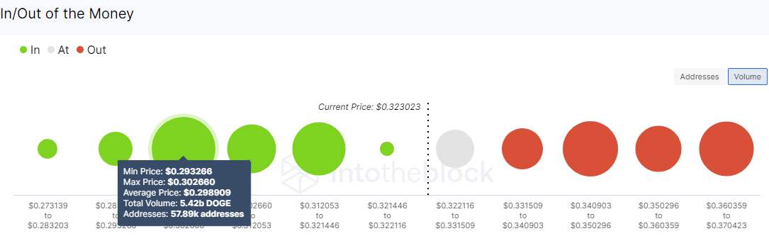DOGE/USD volume chart 060921