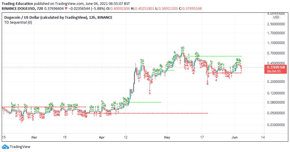 DOGE/USD 12-hour chart 060421