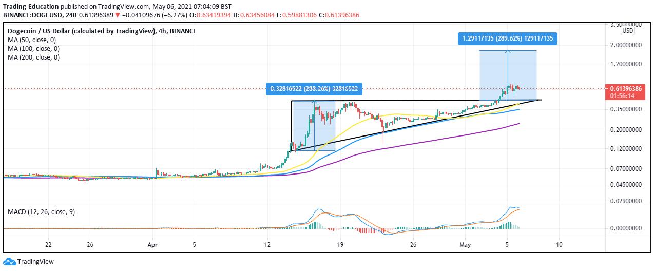 DOGE/USD 4-hour chart 050621