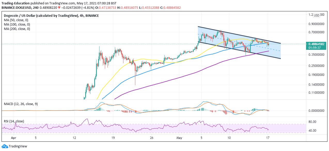 DOGE/USD 4-hour chart 051721