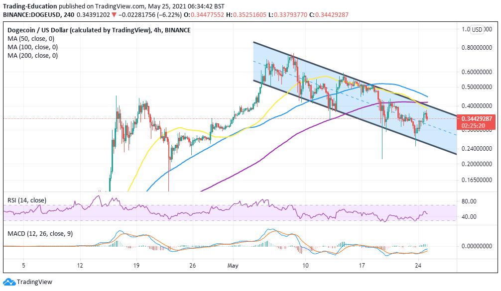 DOGE/USD 4-hour chart 052521
