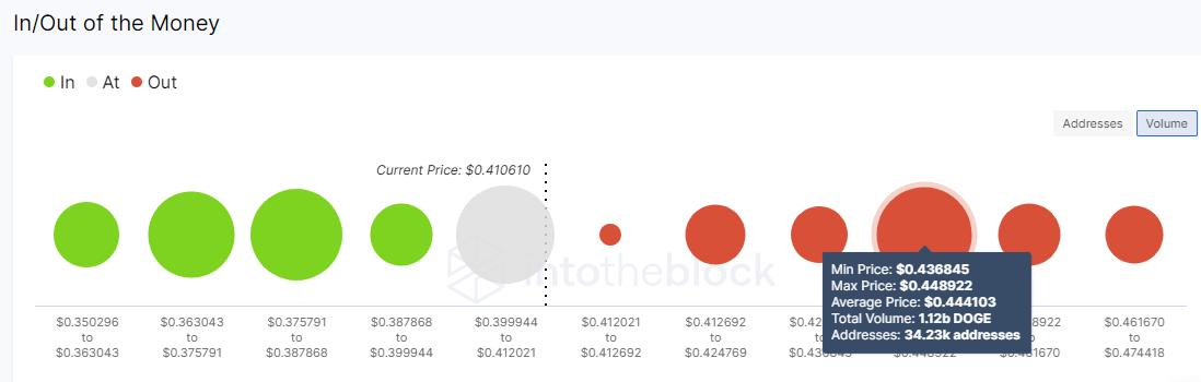 DOGE/USD volume chart 051921