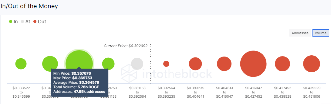 DOGE/USD volume chart 052121