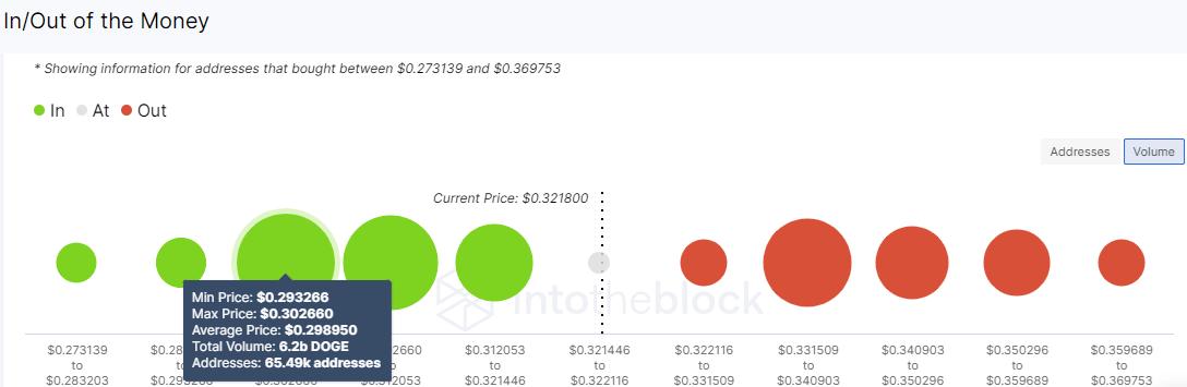 DOGE/USD volume chart 053121