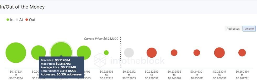 DOGE/USD volume chart 062421