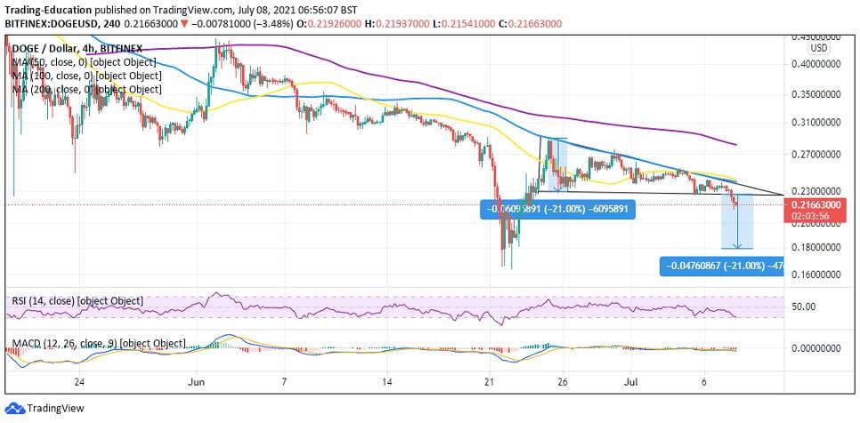 DOGE/USD 4-hour chart 070821