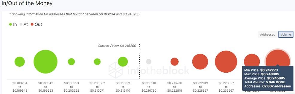 DOGE/USD volume chart 070821