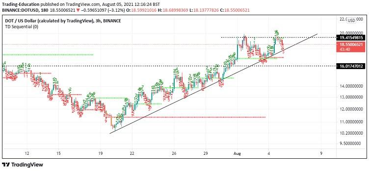 DOT/USD 3-hour chart 080521