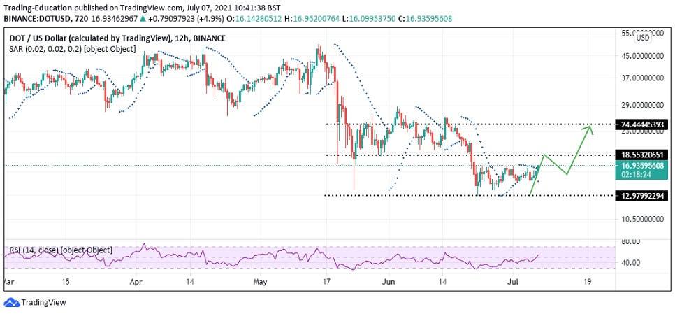 DOT/USD 12-hour chart 070721
