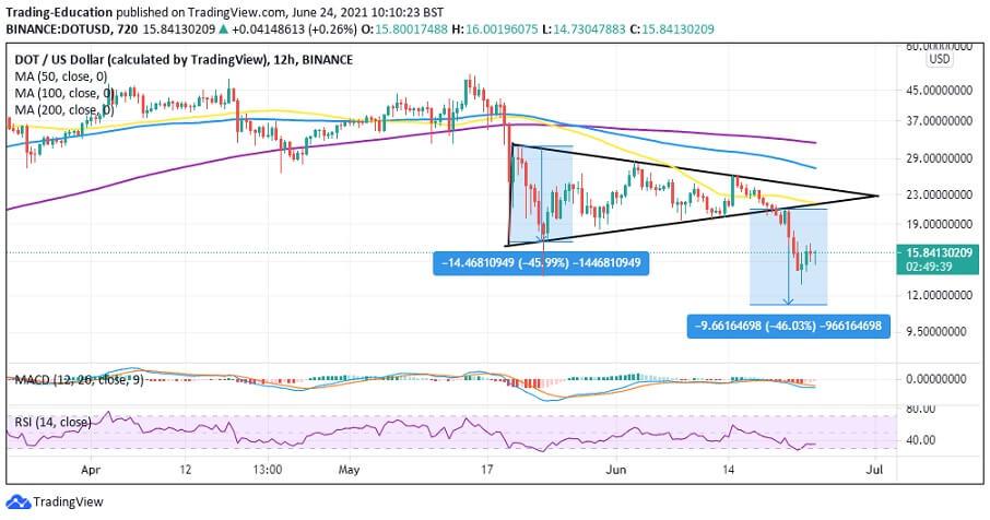 DOT/USD 4-hour chart 062421