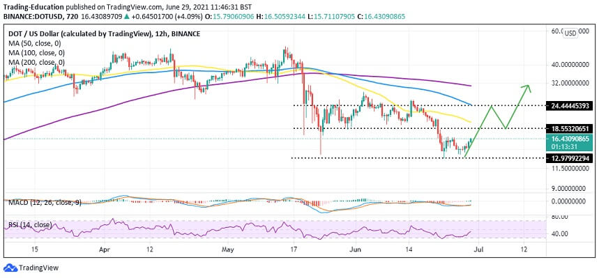 DOT/USD 4-hour chart 062921