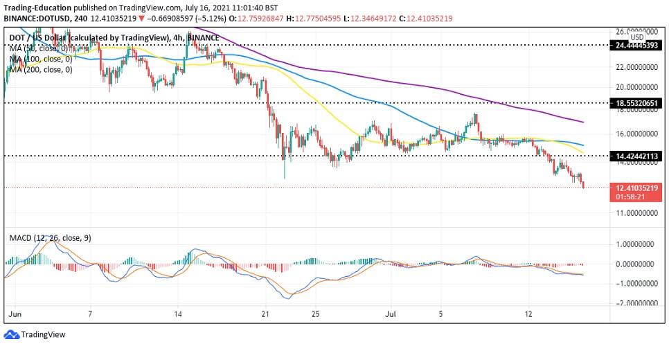 DOT/USD 4-hour chart 071621