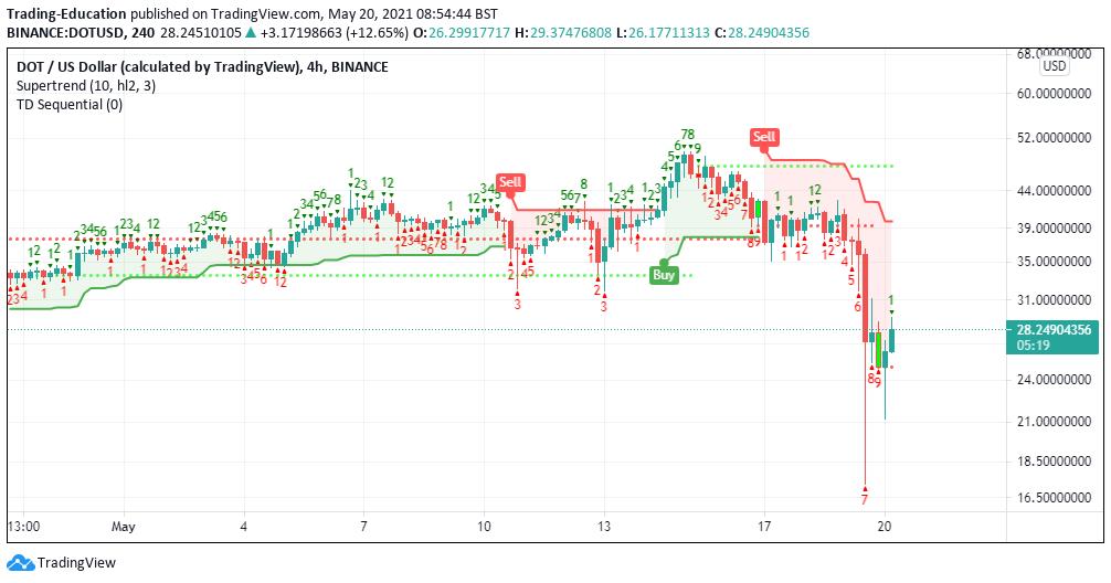 dot/usd 4-hour chart 052021