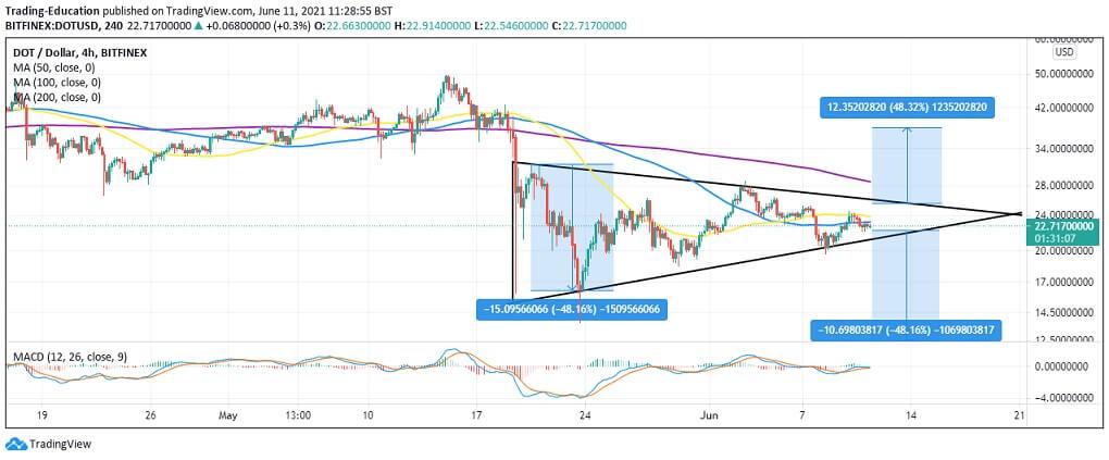 DOT/USD 4-hour chart 061121