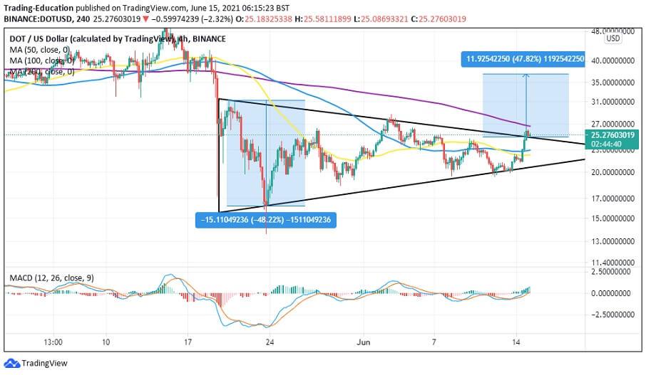 DOT/USD 4-hour chart 061521
