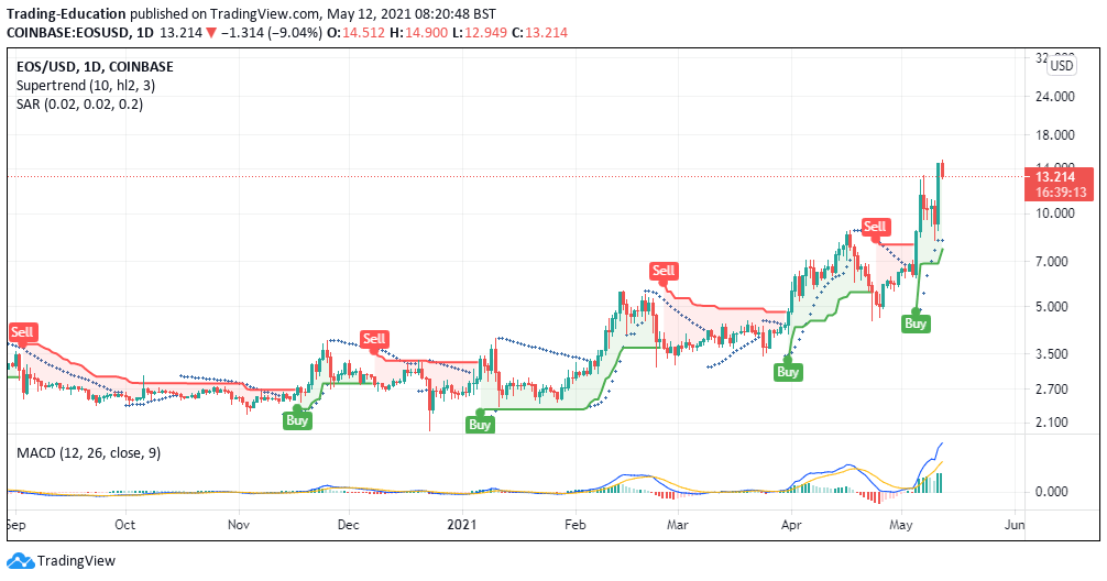 EOS/USD daily chart 051221
