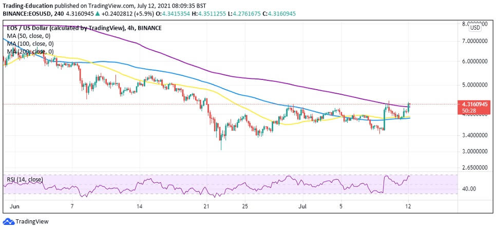 EOS/USD 4-hour chart 071221