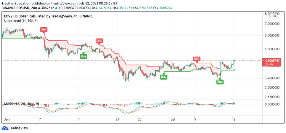 EOS/USD 4-hour chart 2 071221
