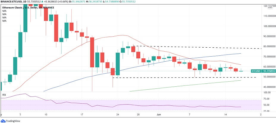 ETC/USD daily chart