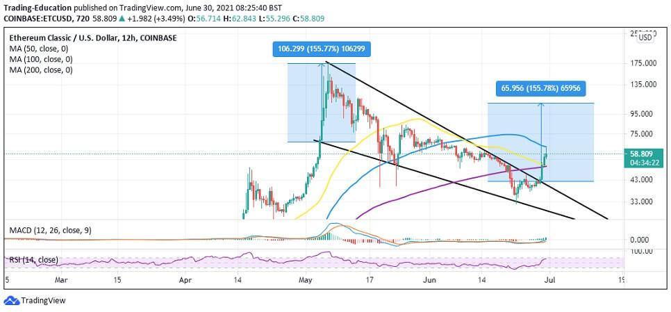 ETC/USD 12-hour chart 063021