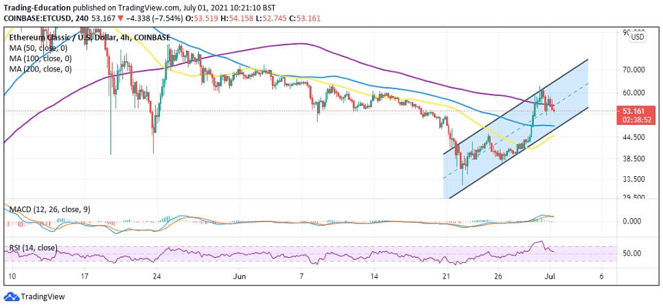 ETC/USD 4-hour chart 070121
