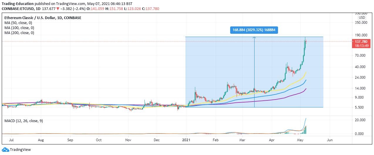 ETC/USD 4-hour chart 050721