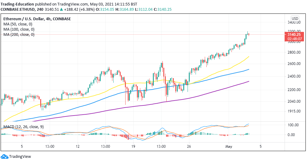 eth/usd 4-hour chart 050321