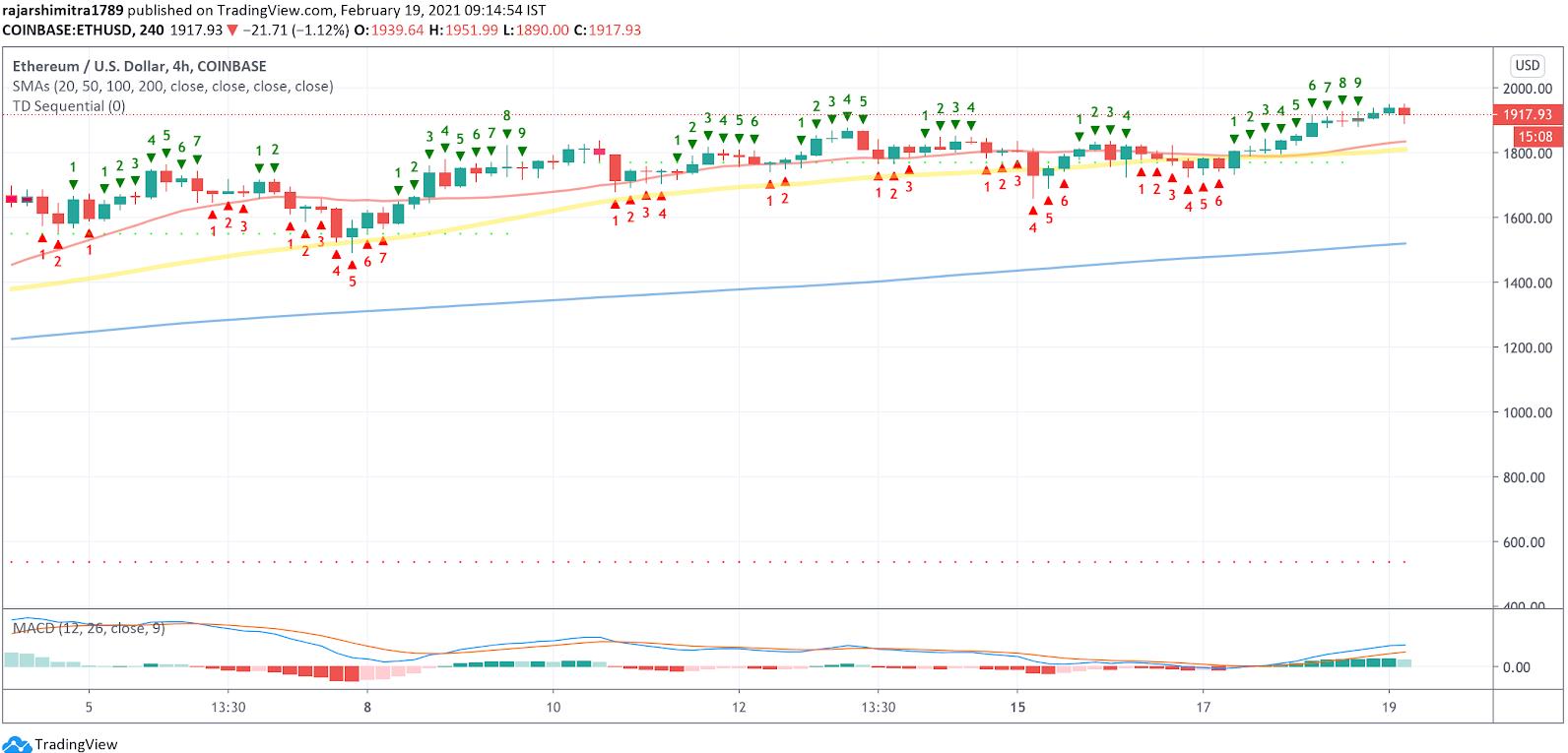 eth/usd 4-hour chart 021921